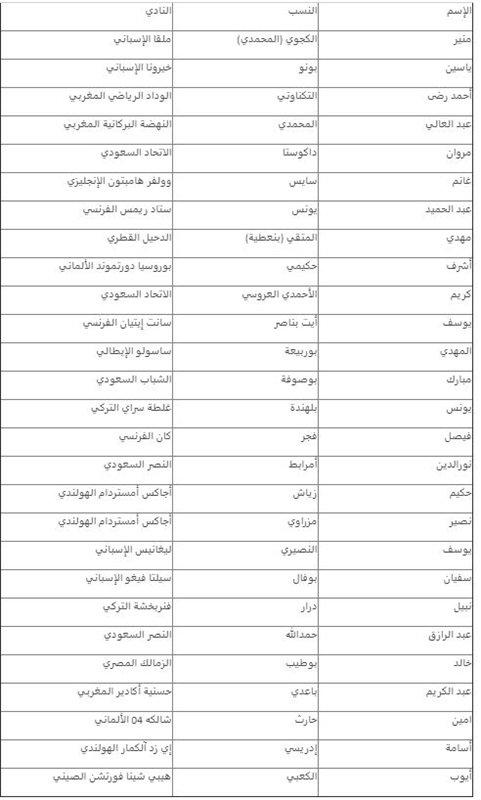 بوطيب يقود قائمة المغرب الأولية لأمم أفريقيا.. واستبعاد أزارو